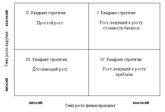Матрица «Z» состоит из четырех