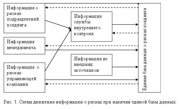 1 предложена схема движения